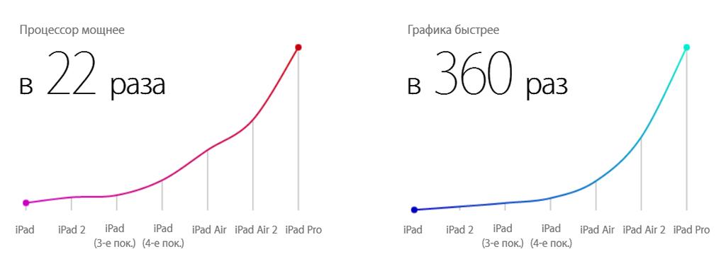 Колоссальная производительность iPad Pro