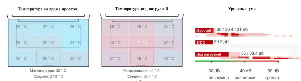 Комфортная температура корпуса и минимальный уровень шума