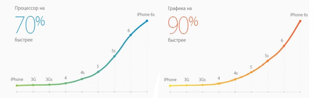 Производительность iPhone 6s/6s Plus