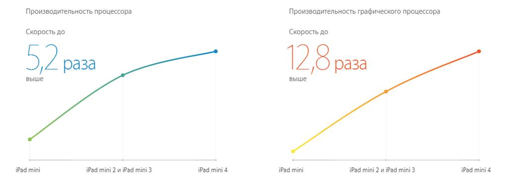 Высокая производительность iPad Mini 4