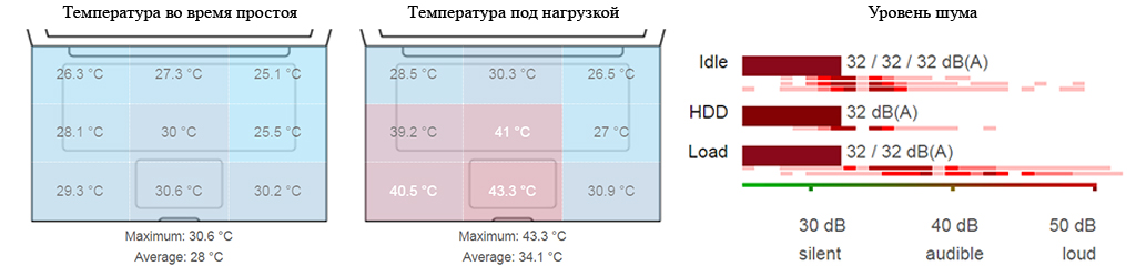 Минимальный уровень шума и комфортная температура корпуса Lenovo IdeaPad 100-15