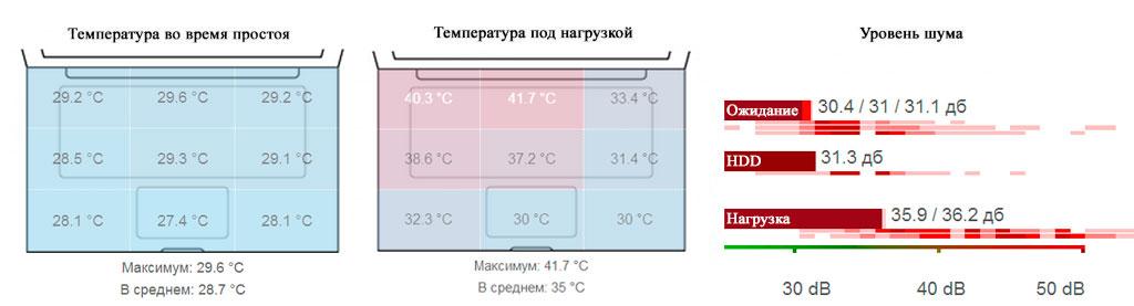 Минимальный уровень шума и комфортная температура корпуса