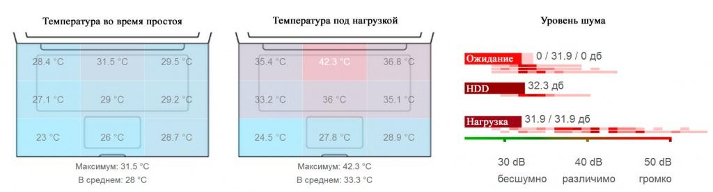 Комфортная температура и минимальный уровень шума